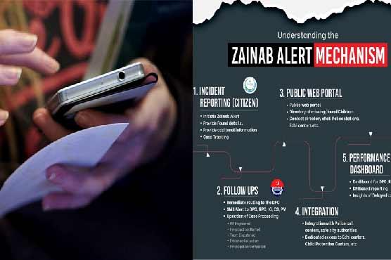 وزارت انسانی حقوق کی جانب سے زینب الرٹ ایپ کے بارے میں آگاہی مہم کا آغاز